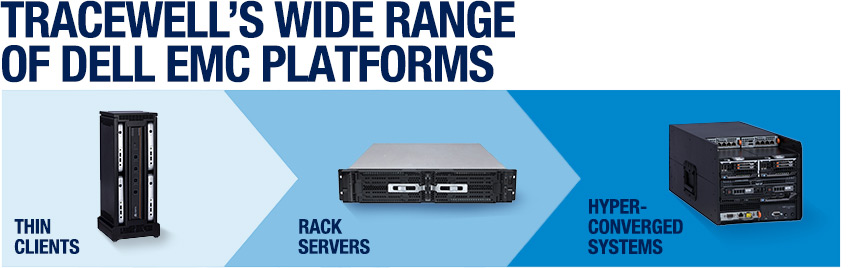Dell EMC Platforms | Tracewell Systems | Trusted Innovation